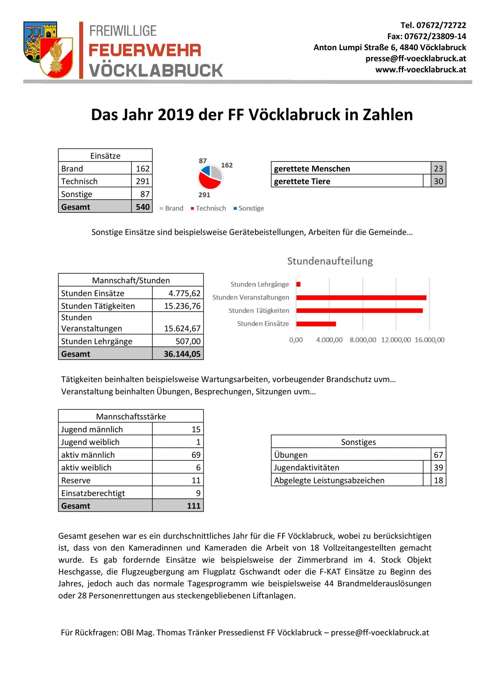 KurzjahresberichtFFVöcklabruck2019pic - Jubilarfeier 2019